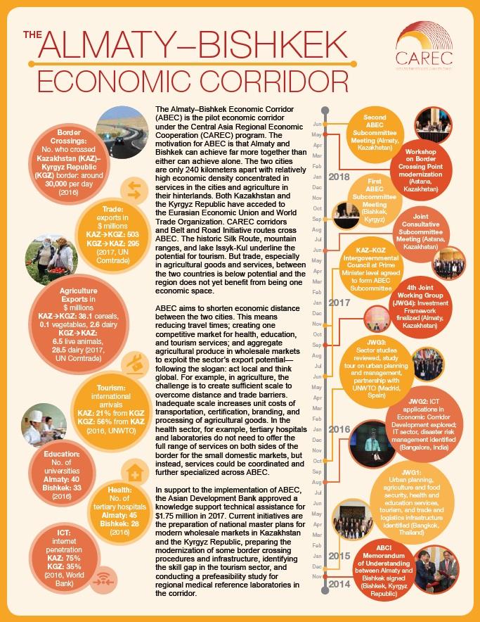 The Almaty–Bishkek Economic Corridor