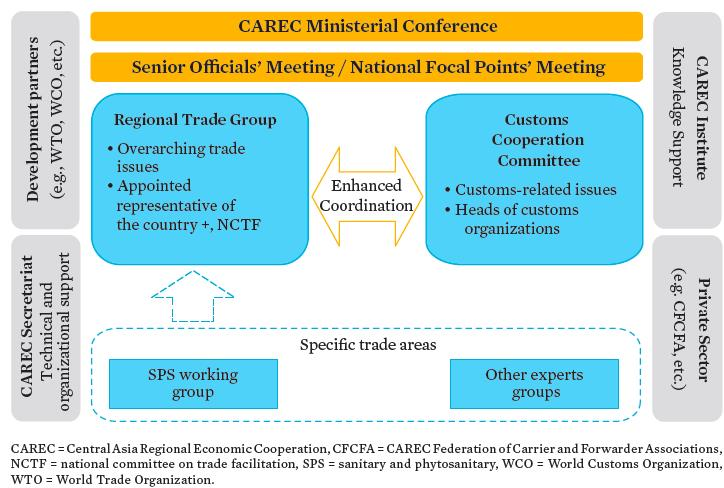 CAREC Trade Institutional Structure